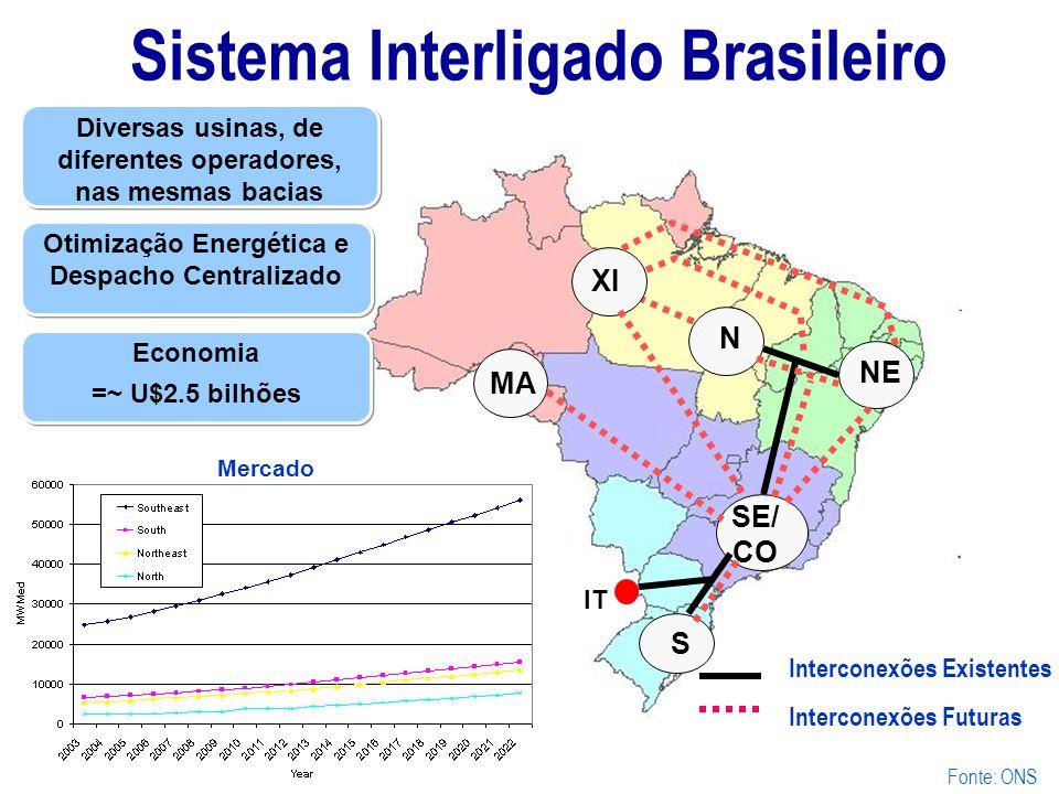 IT NE MA SE/ CO S XI N Interconexões Existentes Interconexões Futuras Mercado Diversas usinas, de diferentes operadores, nas mesmas bacias Otimização