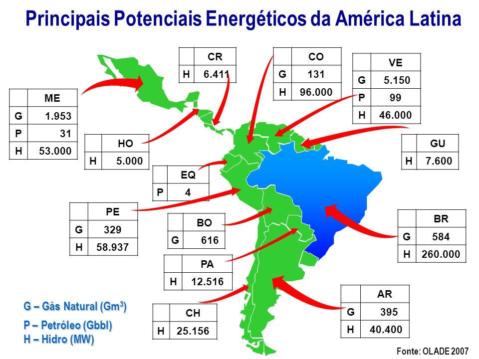 Principais Potenciais Energéticos da América Latina Fonte: OLADE 2007 AR G 395 H 40.400 BR G584 H260.000 BO G 616 PA H12.516 PE G329 H58.937 EQ P4 VE