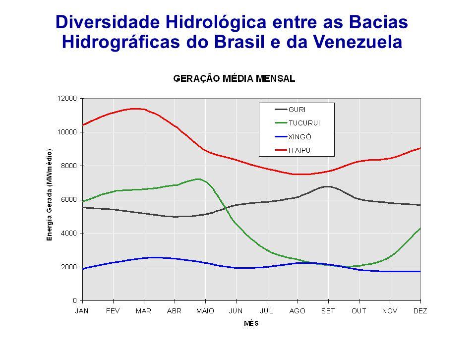 Diversidade Hidrológica entre as Bacias Hidrográficas do Brasil e da Venezuela