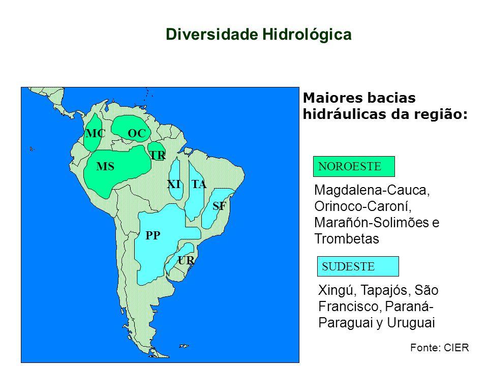 Diversidade Hidrológica OCMC MS TR PP XITA SF UR NOROESTE SUDESTE Maiores bacias hidráulicas da região: Xingú, Tapajós, São Francisco, Paraná- Paragua