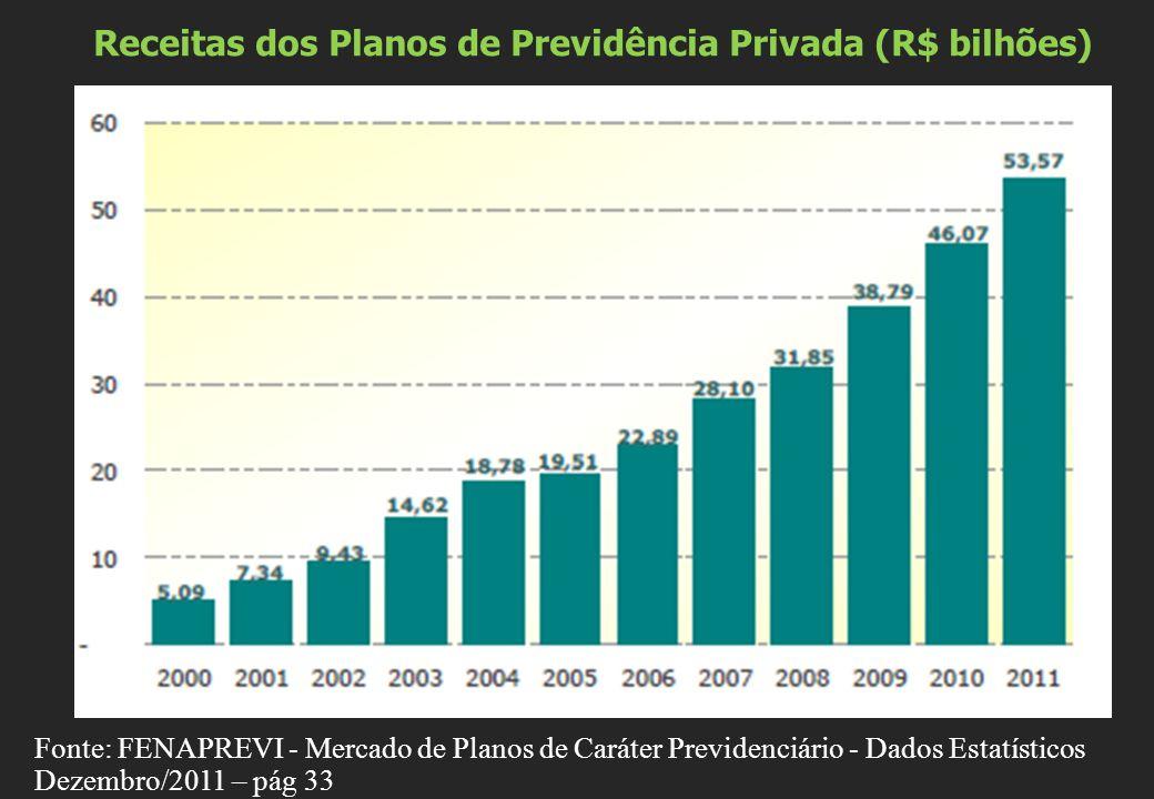 Receitas dos Planos de Previdência Privada (R$ bilhões) Fonte: FENAPREVI - Mercado de Planos de Caráter Previdenciário - Dados Estatísticos Dezembro/2011 – pág 33