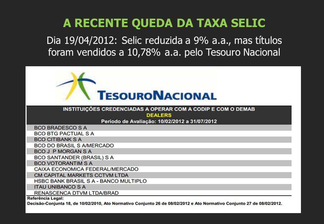 A RECENTE QUEDA DA TAXA SELIC Dia 19/04/2012: Selic reduzida a 9% a.a., mas títulos foram vendidos a 10,78% a.a.