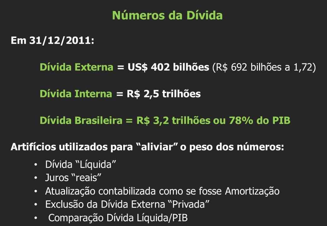 Números da Dívida Em 31/12/2011: Dívida Externa = US$ 402 bilhões (R$ 692 bilhões a 1,72) Dívida Interna = R$ 2,5 trilhões Dívida Brasileira = R$ 3,2 trilhões ou 78% do PIB Artifícios utilizados para aliviar o peso dos números: Dívida Líquida Juros reais Atualização contabilizada como se fosse Amortização Exclusão da Dívida Externa Privada Comparação Dívida Líquida/PIB