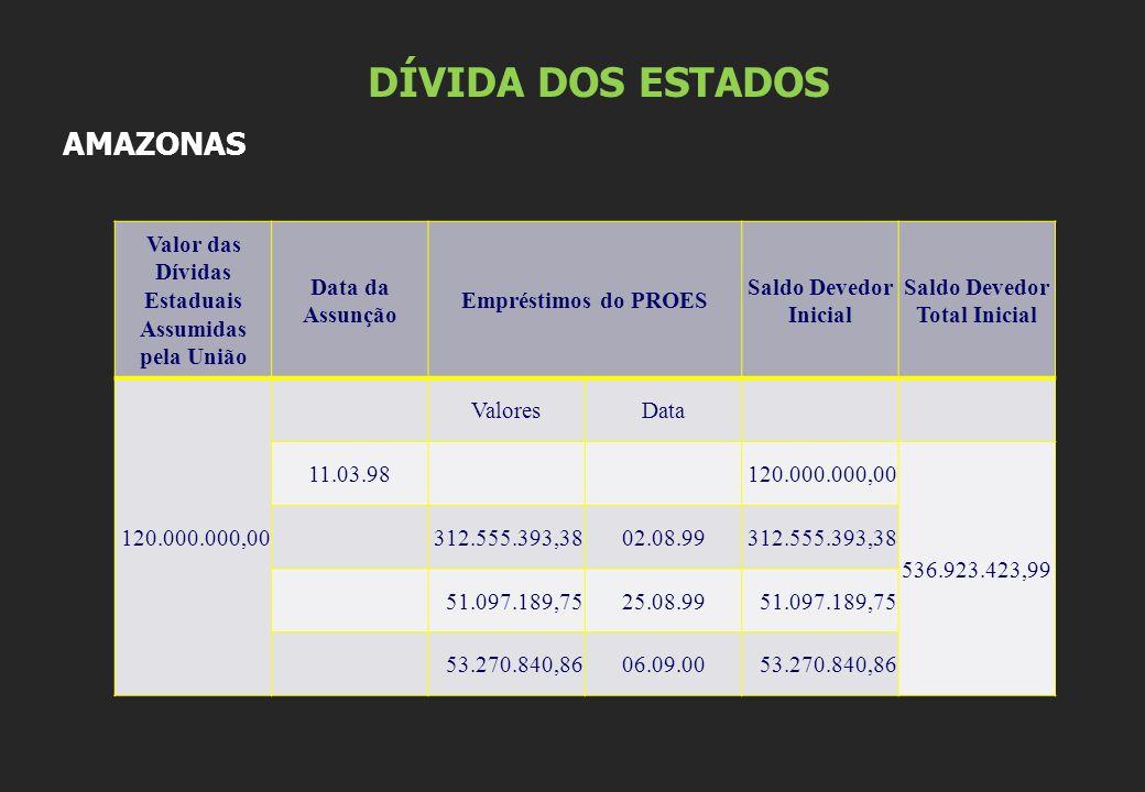 DÍVIDA DOS ESTADOS AMAZONAS Valor das Dívidas Estaduais Assumidas pela União Data da Assunção Empréstimos do PROES Saldo Devedor Inicial Saldo Devedor Total Inicial 120.000.000,00 ValoresData 11.03.98 120.000.000,00 536.923.423,99 312.555.393,3802.08.99312.555.393,38 51.097.189,7525.08.9951.097.189,75 53.270.840,8606.09.0053.270.840,86