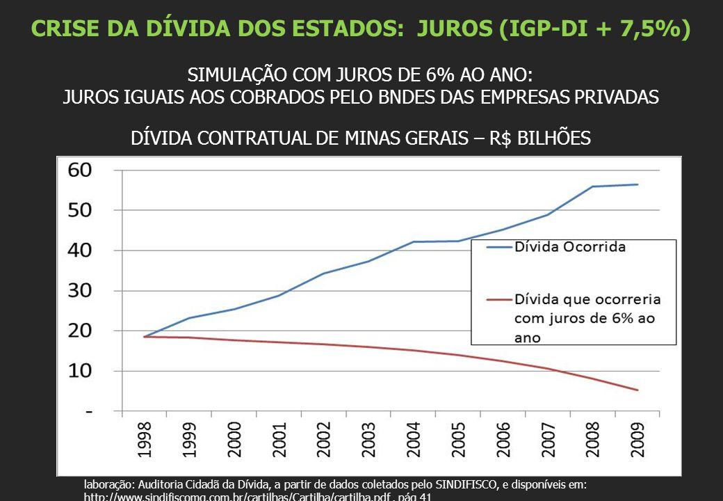 CRISE DA DÍVIDA DOS ESTADOS: JUROS (IGP-DI + 7,5%) SIMULAÇÃO COM JUROS DE 6% AO ANO: JUROS IGUAIS AOS COBRADOS PELO BNDES DAS EMPRESAS PRIVADAS DÍVIDA CONTRATUAL DE MINAS GERAIS – R$ BILHÕES E laboração: Auditoria Cidadã da Dívida, a partir de dados coletados pelo SINDIFISCO, e disponíveis em: http://www.sindifiscomg.com.br/cartilhas/Cartilha/cartilha.pdf, pág 41