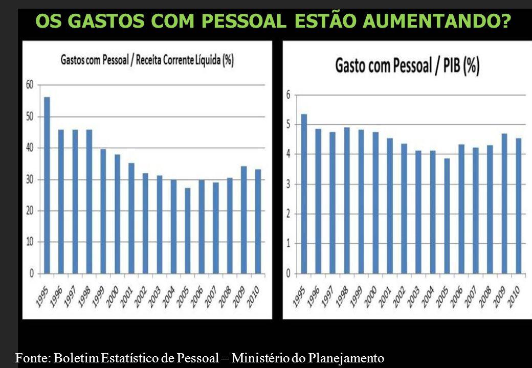 OS GASTOS COM PESSOAL ESTÃO AUMENTANDO.