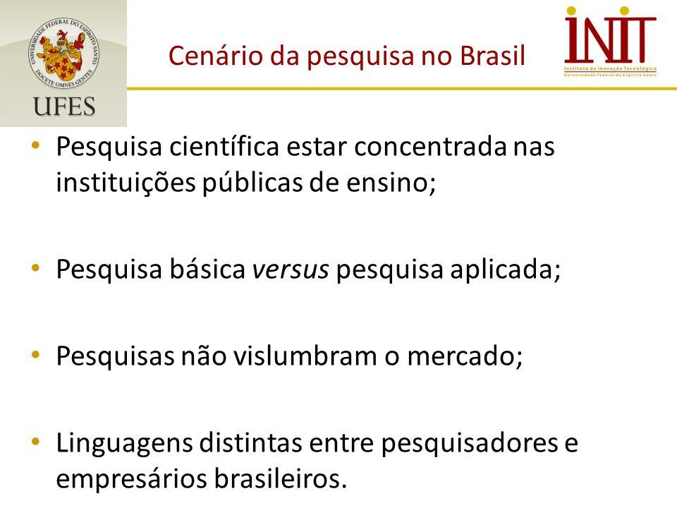 Cenário da pesquisa no Brasil Pesquisa científica estar concentrada nas instituições públicas de ensino; Pesquisa básica versus pesquisa aplicada; Pesquisas não vislumbram o mercado; Linguagens distintas entre pesquisadores e empresários brasileiros.