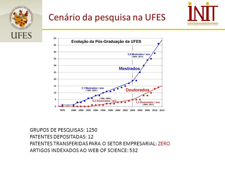 Cenário da pesquisa na UFES GRUPOS DE PESQUISAS: 1250 PATENTES DEPOSITADAS: 12 PATENTES TRANSFERIDAS PARA O SETOR EMPRESARIAL: ZERO ARTIGOS INDEXADOS AO WEB OF SCIENCE: 532