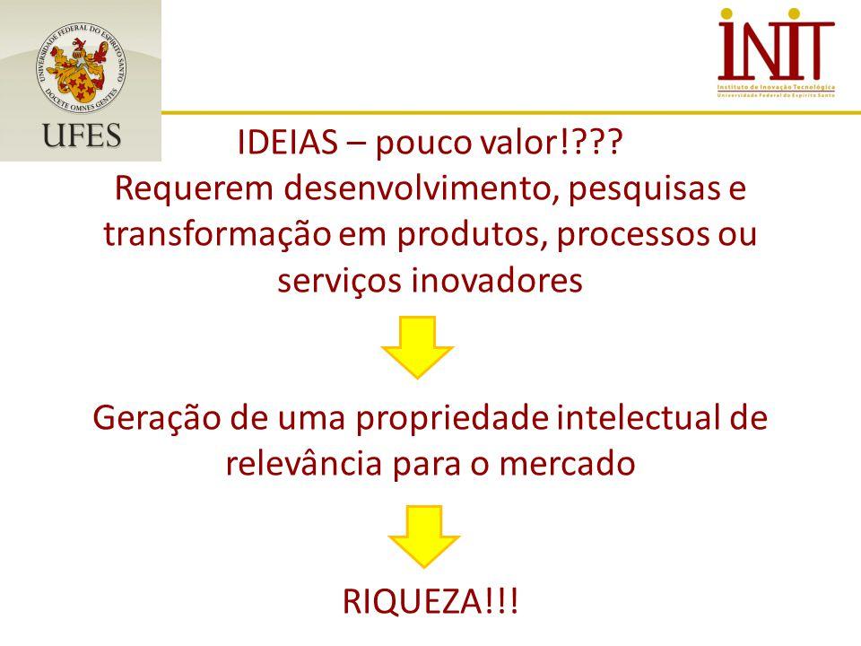 IDEIAS – pouco valor!??? Requerem desenvolvimento, pesquisas e transformação em produtos, processos ou serviços inovadores Geração de uma propriedade