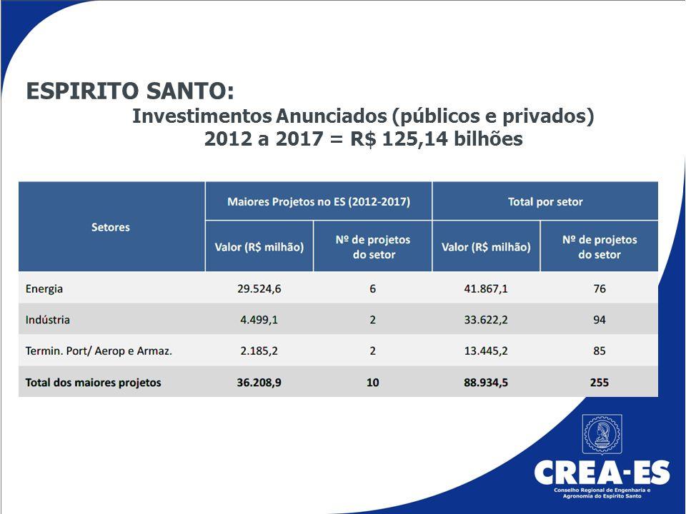 FERROVIAS Investimentos de R$ 24 bilhões Parceria entre a União e iniciativa privada - Estrada de Ferro (EF) 103 Vitória-Rio de Janeiro - Estrada de Ferro (EF) 354 Rio de Janeiro-Mato Grosso