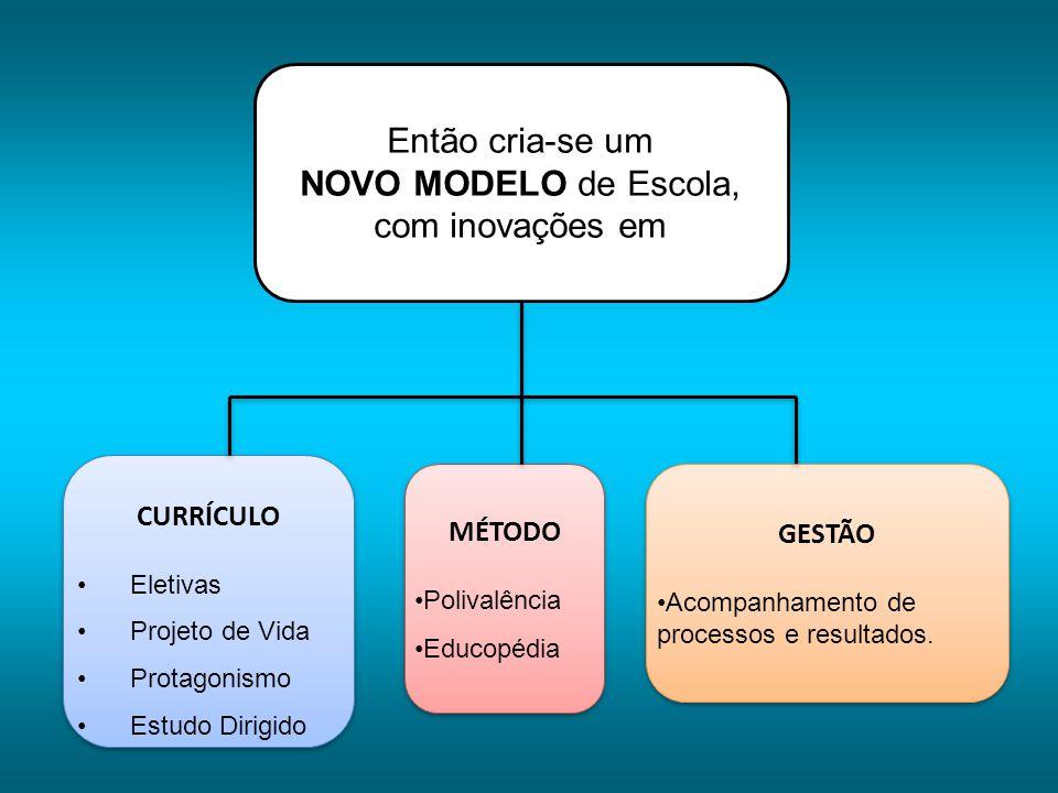 Então cria-se um NOVO MODELO de Escola, com inovações em CURRÍCULO Eletivas Projeto de Vida Protagonismo Estudo Dirigido CURRÍCULO Eletivas Projeto de