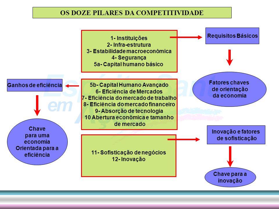 Metodologia Objetivando facilitar a construção dos indicadores que desse conta das várias dimensões da competitividade e dos fatores que a impulsiona, O COMPETE-ES será desenvolvido através da utilização da metodologia estrutura nos chamados pilares da competitividade Os Doze Pilares da Competitividade