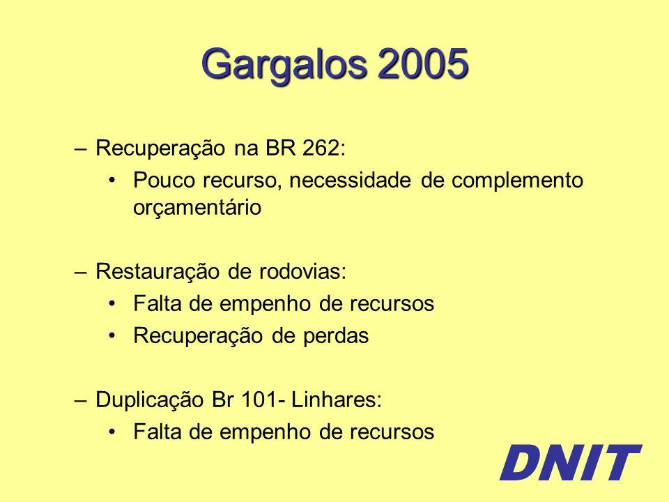DNIT Gargalos 2005 –Recuperação na BR 262: Pouco recurso, necessidade de complemento orçamentário –Restauração de rodovias: Falta de empenho de recursos Recuperação de perdas –Duplicação Br 101- Linhares: Falta de empenho de recursos