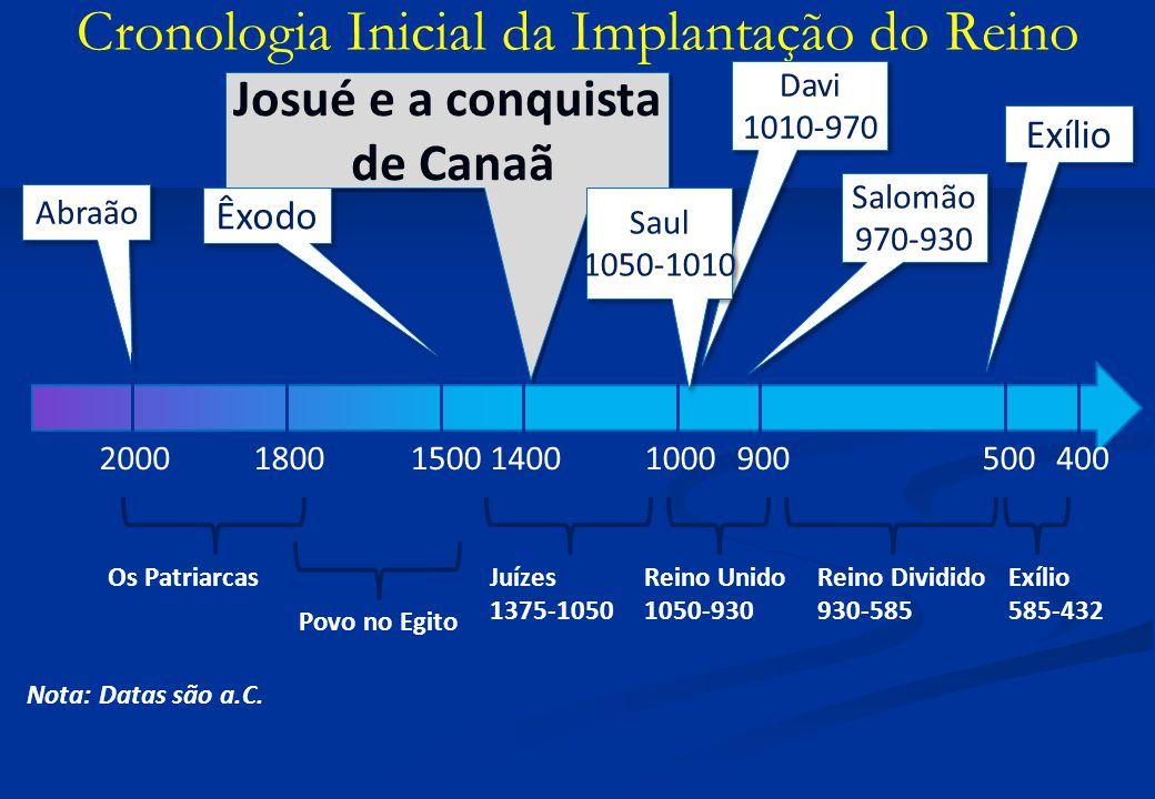 Cronologia Inicial da Implantação do Reino Abraão 20001400 Josué e a conquista de Canaã Josué e a conquista de Canaã Davi 1010-970 Davi 1010-970 1500