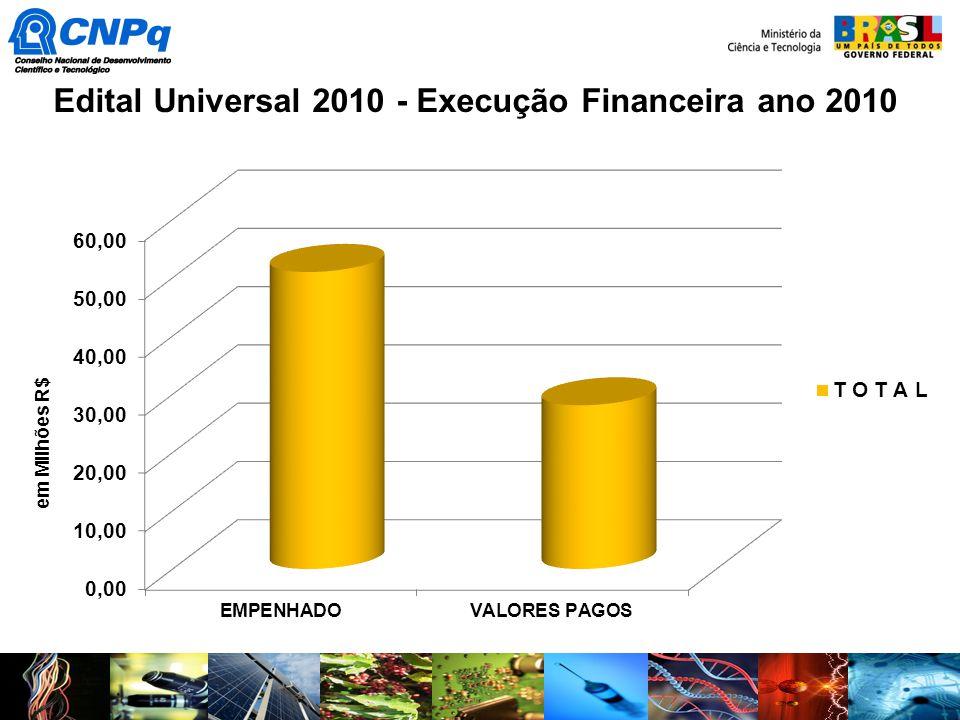 Edital Universal 2010 - Execução Financeira ano 2010