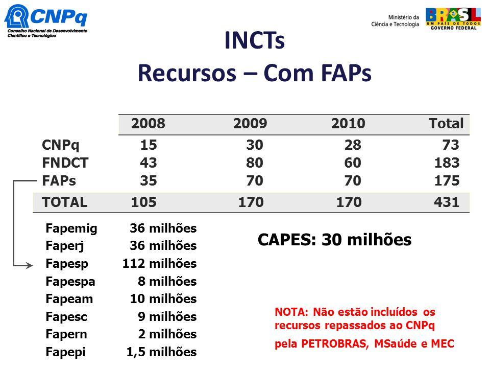 INCTs Recursos – Com FAPs Fapemig Faperj Fapesp Fapespa Fapeam Fapesc Fapern Fapepi 36 milhões 112 milhões 8 milhões 10 milhões 9 milhões 2 milhões 1,
