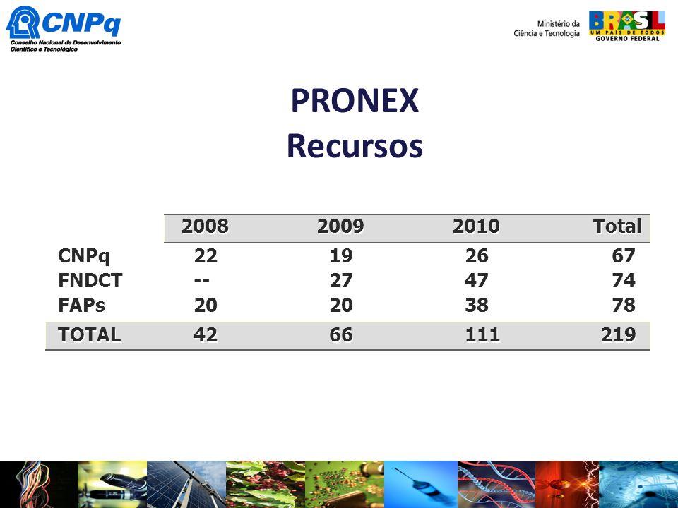 PRONEX Recursos 2008 2009 2010 Total CNPq221926 67 FNDCT--2747 74 FAPs202038 78 TOTAL4266111219 2008 2009 2010 Total CNPq221926 67 FNDCT--2747 74 FAPs