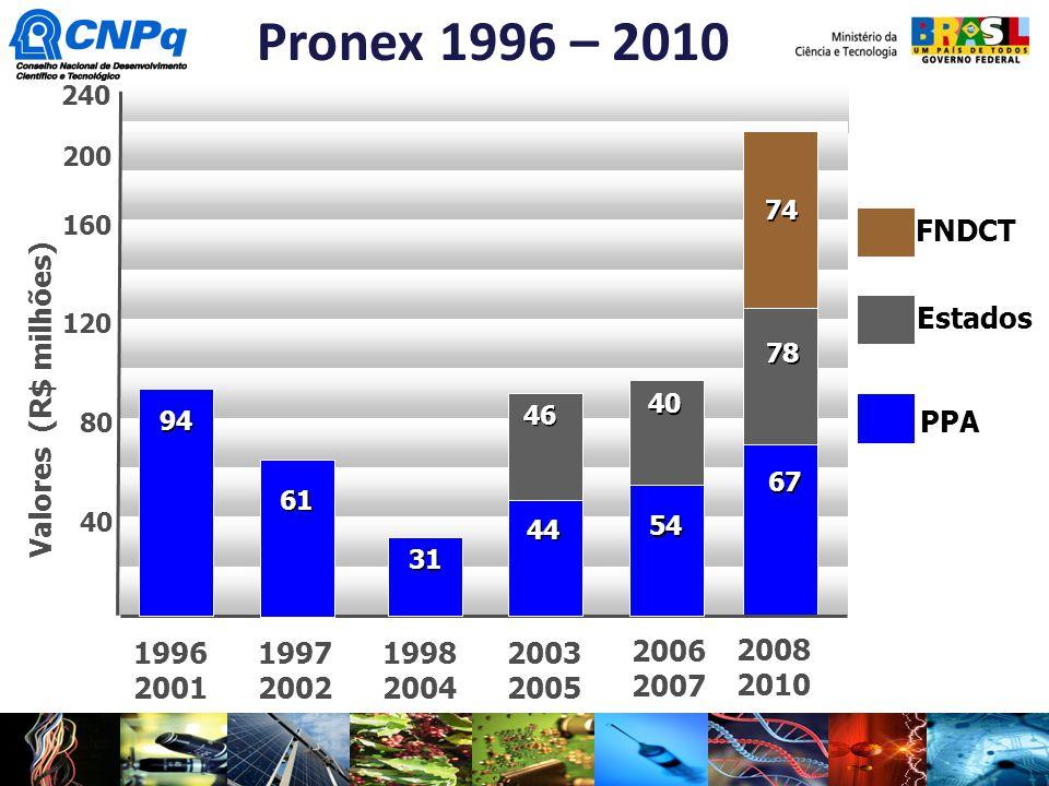200 160 120 80 40 PPA Estados Pronex 1996 – 2010 Valores (R$ milhões) 2008 2010 67 78 74 FNDCT 1996 2001 1997 2002 1998 2004 2003 2005 2006 2007 94 61