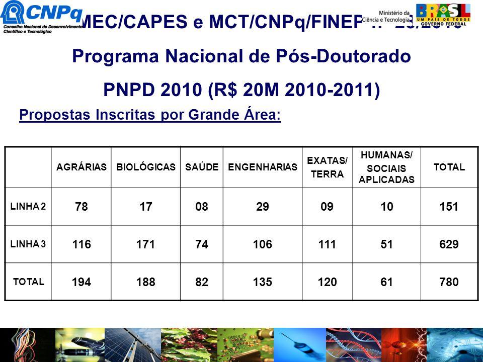 RHAE – Pesquisador na Empresa Edital MEC/CAPES e MCT/CNPq/FINEP nº 28/2010 Programa Nacional de Pós-Doutorado PNPD 2010 (R$ 20M 2010-2011) Propostas I