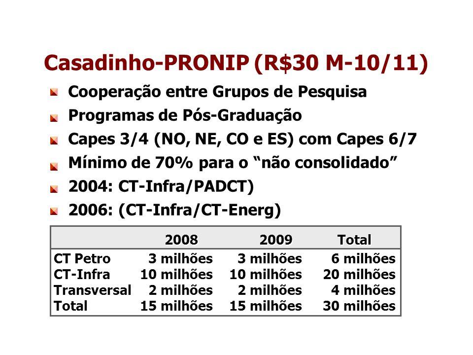 Cooperação entre Grupos de Pesquisa Programas de Pós-Graduação Capes 3/4 (NO, NE, CO e ES) com Capes 6/7 Mínimo de 70% para o não consolidado 2004: CT