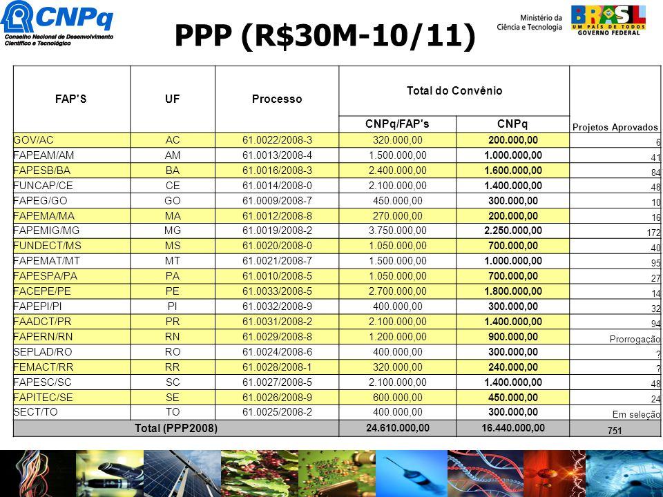FAP'SUFProcesso Total do Convênio Projetos Aprovados CNPq/FAP'sCNPq GOV/ACAC61.0022/2008-3320.000,00200.000,00 6 FAPEAM/AMAM61.0013/2008-41.500.000,00