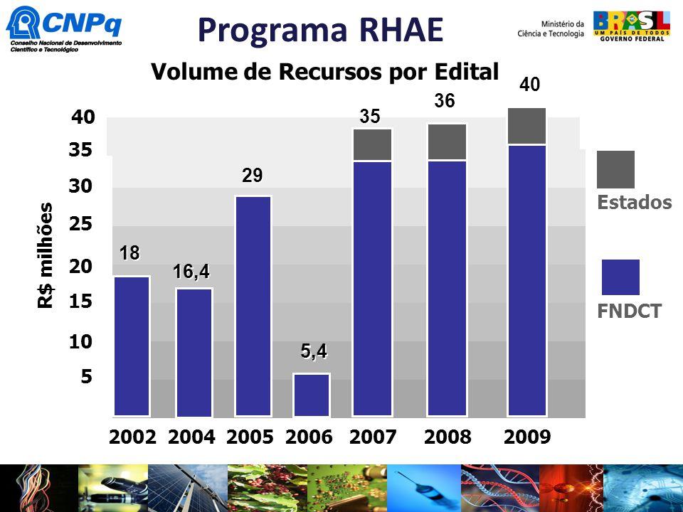 2002200420052006 Programa RHAE Volume de Recursos por Edital 35 30 25 20 15 10 5 18 16,4 29 5,4 R$ milhões 2007 35 Estados FNDCT 2008 36 2009 40