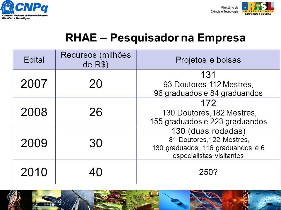 RHAE – Pesquisador na Empresa Edital Recursos (milhões de R$) Projetos e bolsas 200720 131 93 Doutores,112 Mestres, 96 graduados e 84 graduandos 20082