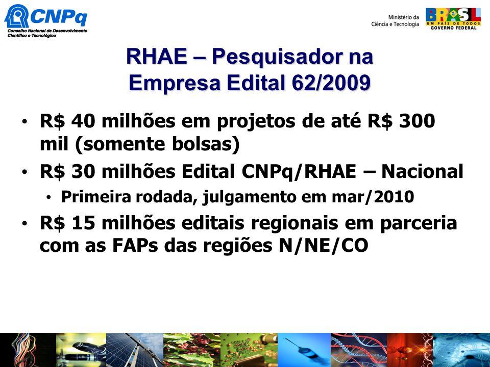 R$ 40 milhões em projetos de até R$ 300 mil (somente bolsas) R$ 30 milhões Edital CNPq/RHAE – Nacional Primeira rodada, julgamento em mar/2010 R$ 15 m