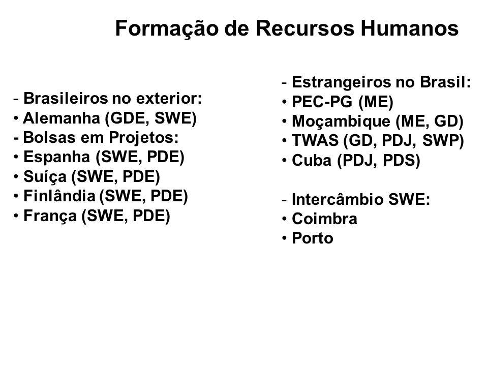 Formação de Recursos Humanos - Brasileiros no exterior: Alemanha (GDE, SWE) - Bolsas em Projetos: Espanha (SWE, PDE) Suíça (SWE, PDE) Finlândia (SWE,
