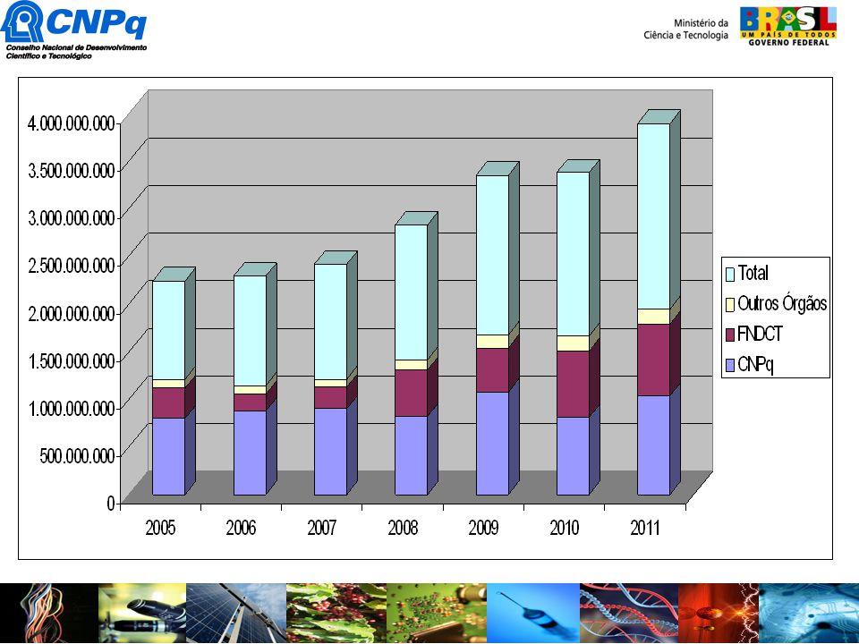 Recursos liberados e empenhados pela CNPq até julho/2010 (em milhões de R$) * Recursos relativos a custeio e capital