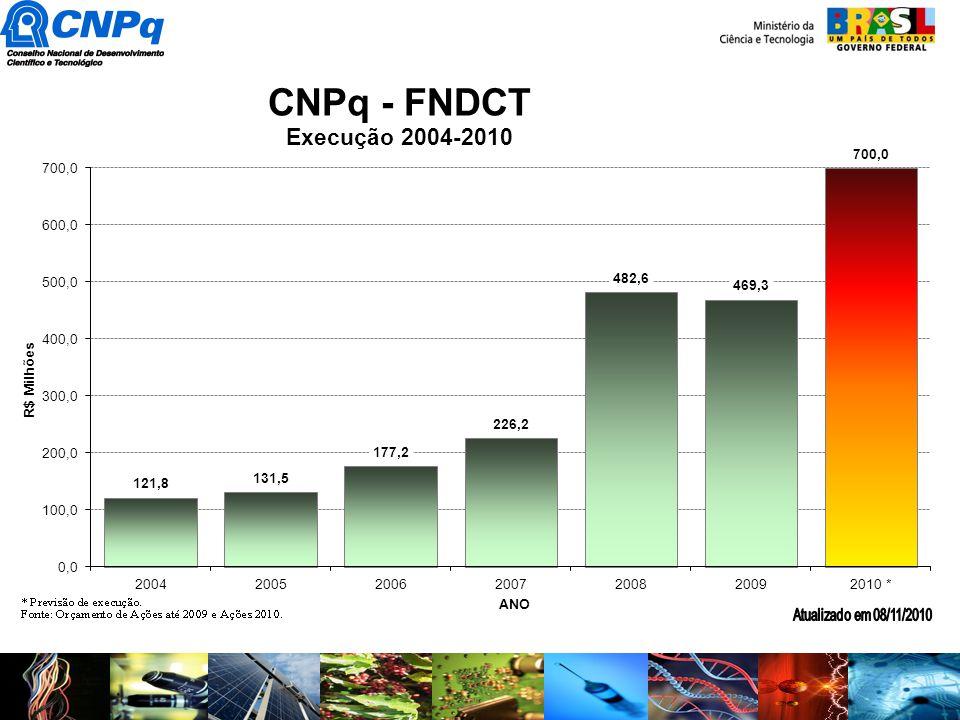 PRONEX Recursos 2008 2009 2010 Total CNPq221926 67 FNDCT--2747 74 FAPs202038 78 TOTAL4266111219 2008 2009 2010 Total CNPq221926 67 FNDCT--2747 74 FAPs202038 78 TOTAL4266111219