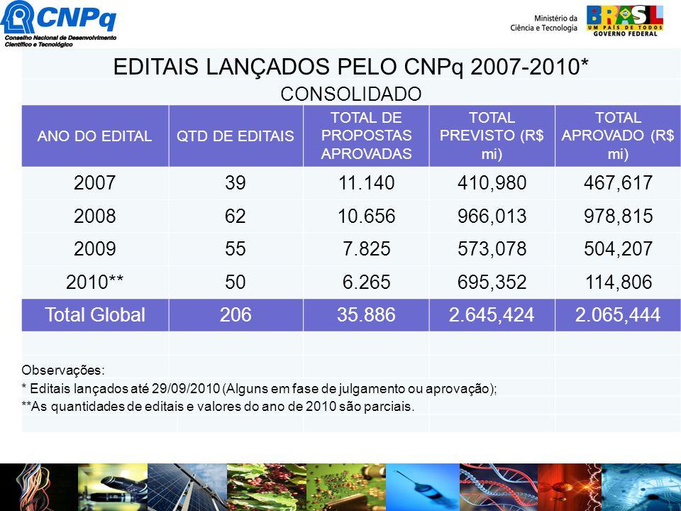 EDITAIS LANÇADOS PELO CNPq 2007-2010* CONSOLIDADO ANO DO EDITALQTD DE EDITAIS TOTAL DE PROPOSTAS APROVADAS TOTAL PREVISTO (R$ mi) TOTAL APROVADO (R$ m