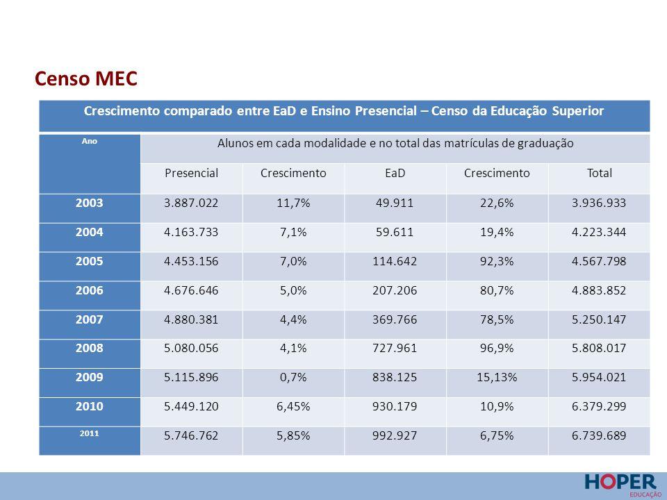Censo MEC / Pesquisa Hoper Participação da EaD no total de matrículas de graduação no País AnoPercentual de cada modalidade no total das matrículas de graduação Presencial Percentual % EaD Percentual % Soma das modalidades 20033.887.02298,7349.9111,273.936.933 20044.163.73398,5859.6111,424.223.344 20054.453.15697,49114.6422,514.567.798 20064.676.64695,75207.2064,254.883.852 20074.880.38192,95369.7667,055.250.147 20085.080.05687,46727.96112,545.808.017 20095.115.89685,92838.12514,085.954.021 20105.449.12085,41930.17914,596.379.299 20115.746.76285,26992.92714,746.739.689