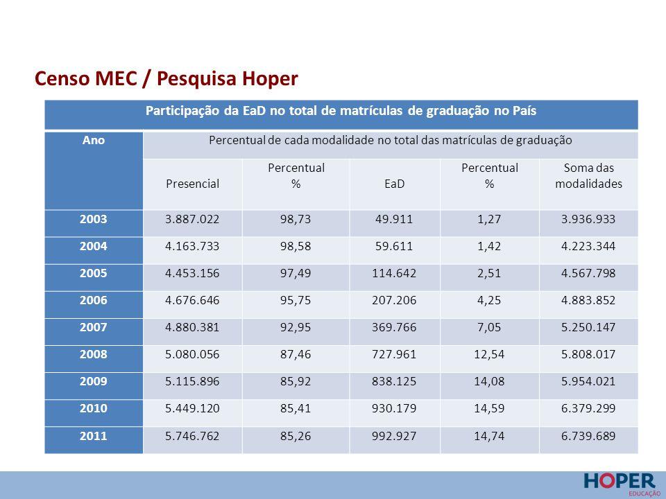 Censo MEC / Pesquisa Hoper Participação da EaD no total de matrículas de graduação no País AnoPercentual de cada modalidade no total das matrículas de