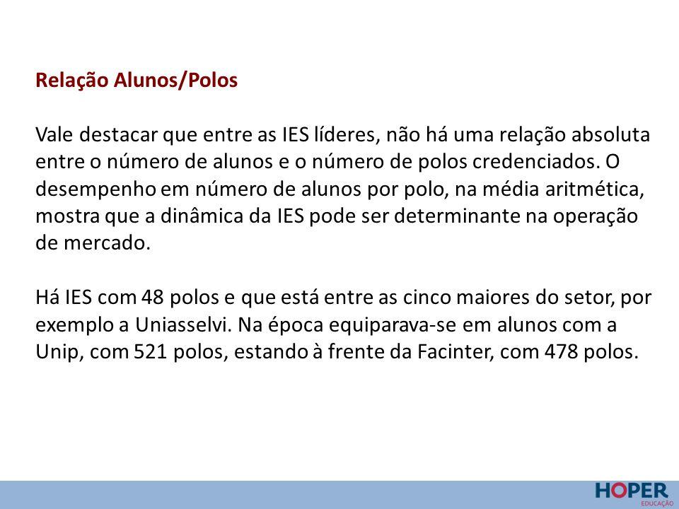 Relação Alunos/Polos Vale destacar que entre as IES líderes, não há uma relação absoluta entre o número de alunos e o número de polos credenciados. O