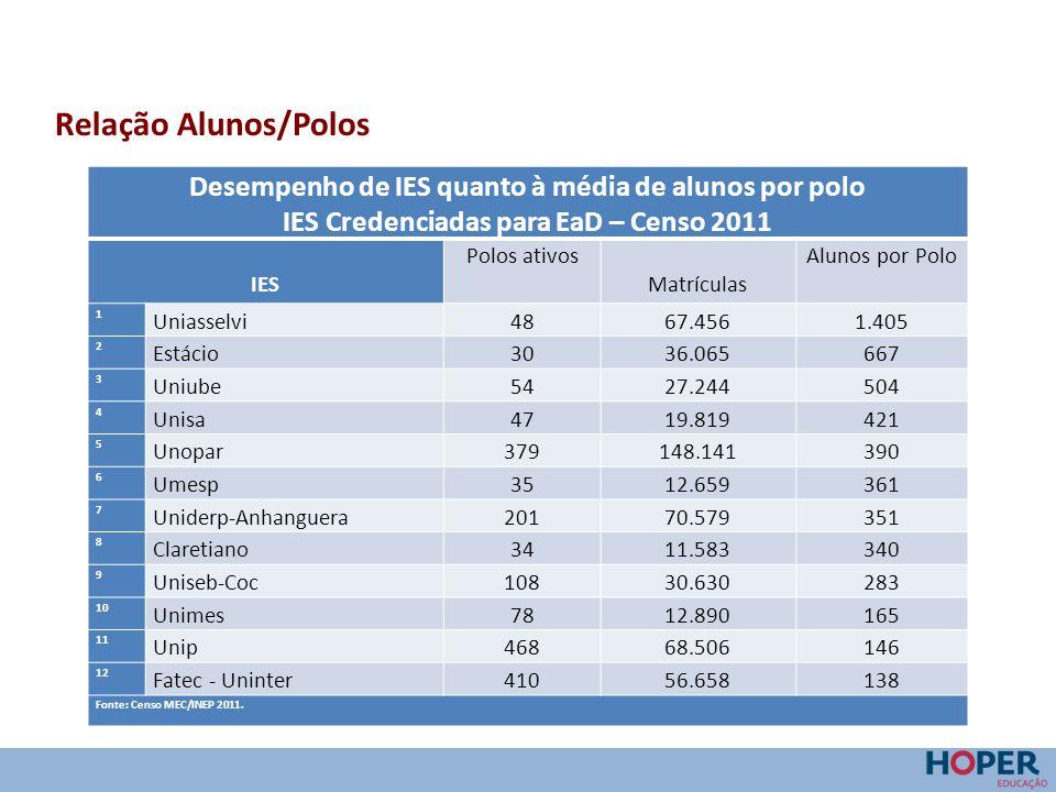 Relação Alunos/Polos Desempenho de IES quanto à média de alunos por polo IES Credenciadas para EaD – Censo 2011 IES Polos ativos Matrículas Alunos por