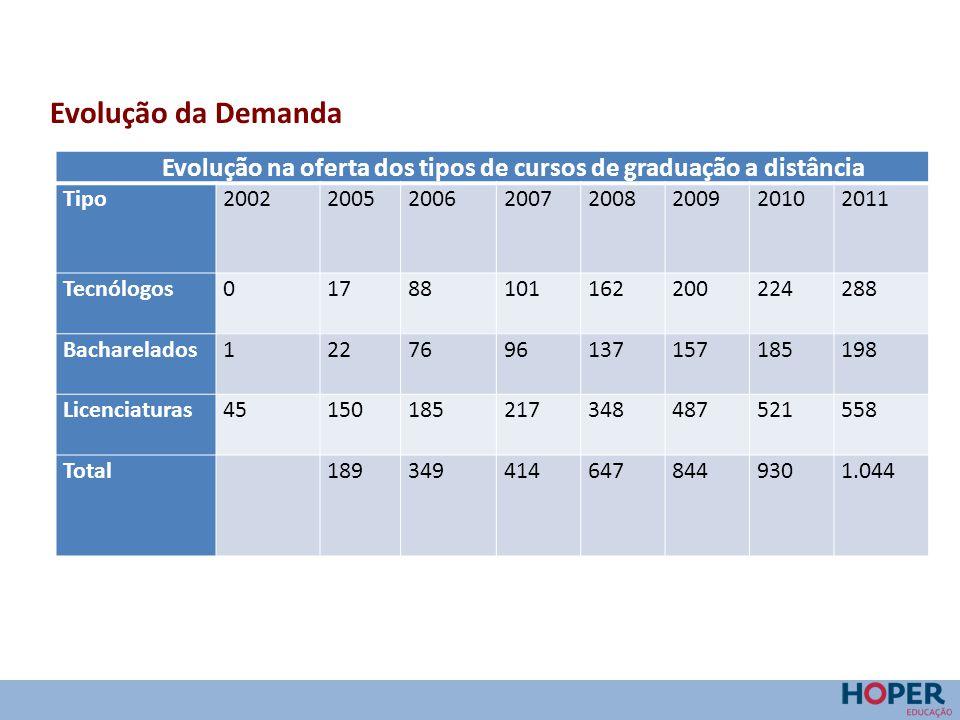 Evolução da Demanda Evolução na oferta dos tipos de cursos de graduação a distância Tipo20022005200620072008200920102011 Tecnólogos0178810116220022428
