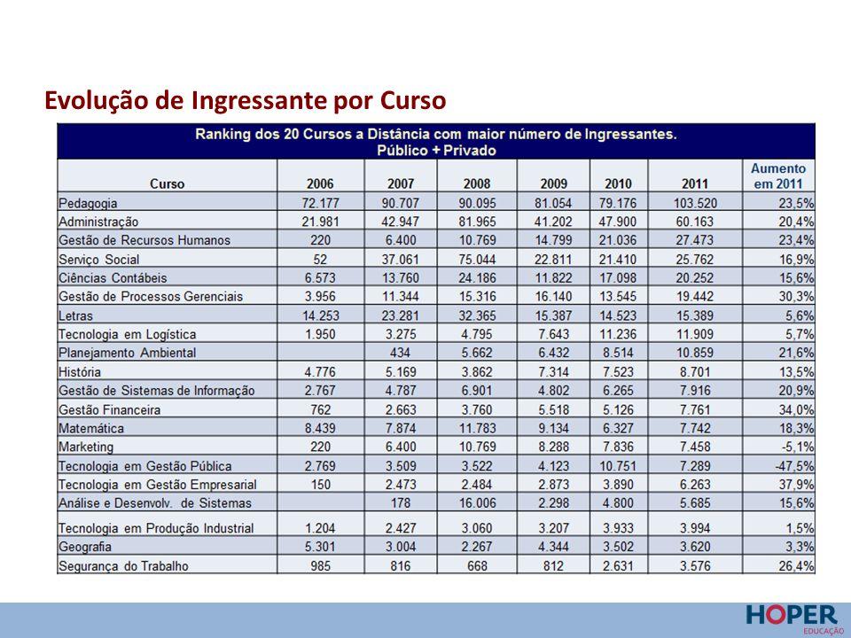 Faixas Etárias: Presencial e EaD O Censo 2011 do MEC informou que a média de idade dos alunos totais da EaD (considerados ingressantes, alunos cursando e os concluintes) era de 33 anos, contra media de idade de 26 anos na educação presencial.