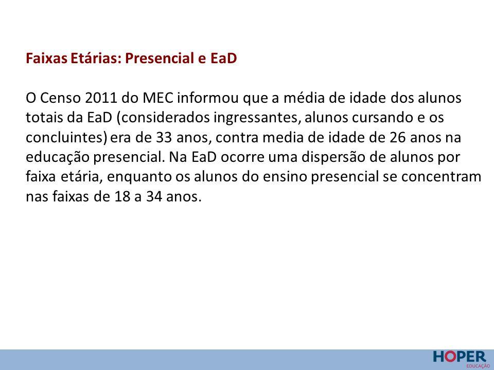 Faixas Etárias: Presencial e EaD O Censo 2011 do MEC informou que a média de idade dos alunos totais da EaD (considerados ingressantes, alunos cursand