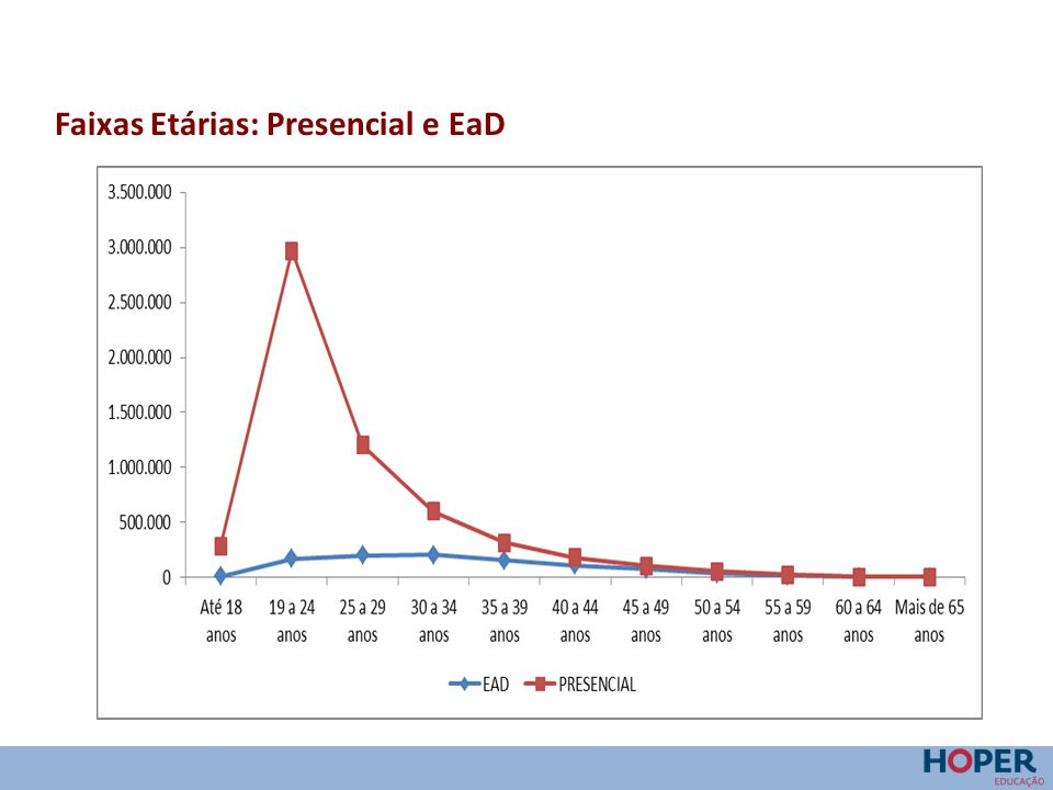 Faixas Etárias: Presencial e EaD