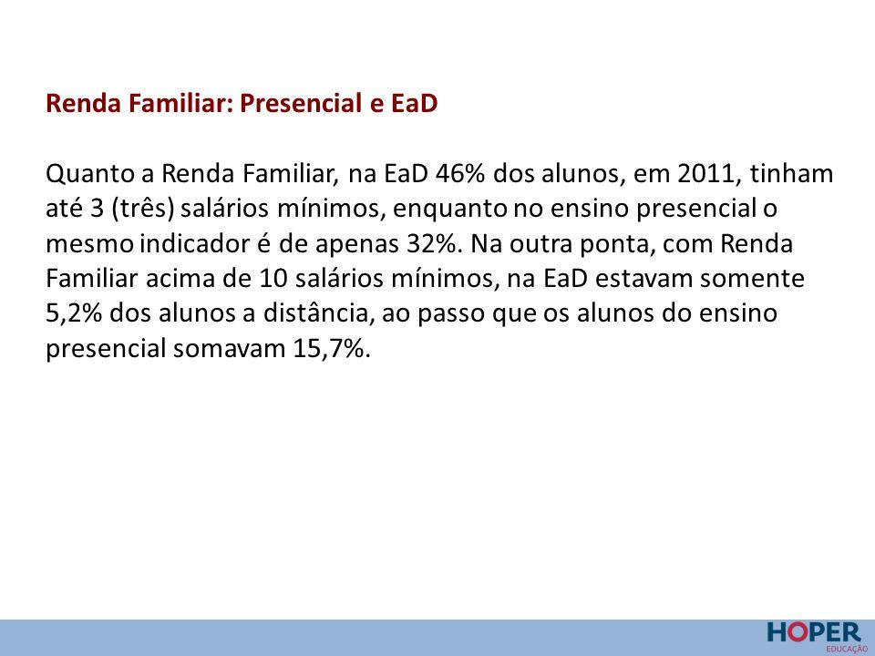 Renda Familiar: Presencial e EaD Quanto a Renda Familiar, na EaD 46% dos alunos, em 2011, tinham até 3 (três) salários mínimos, enquanto no ensino pre