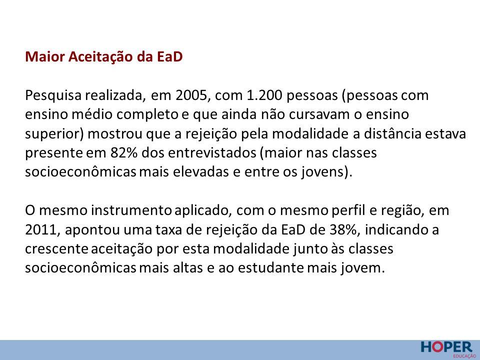 Maior Aceitação da EaD Pesquisa realizada, em 2005, com 1.200 pessoas (pessoas com ensino médio completo e que ainda não cursavam o ensino superior) m