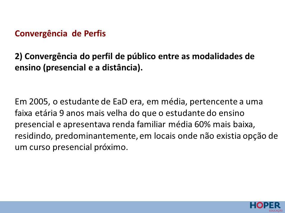 Convergência de Perfis 2) Convergência do perfil de público entre as modalidades de ensino (presencial e a distância). Em 2005, o estudante de EaD era