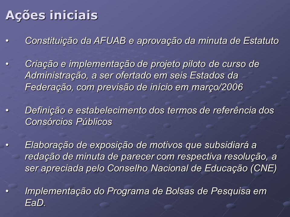 Ações iniciais Constituição da AFUAB e aprovação da minuta de EstatutoConstituição da AFUAB e aprovação da minuta de Estatuto Criação e implementação