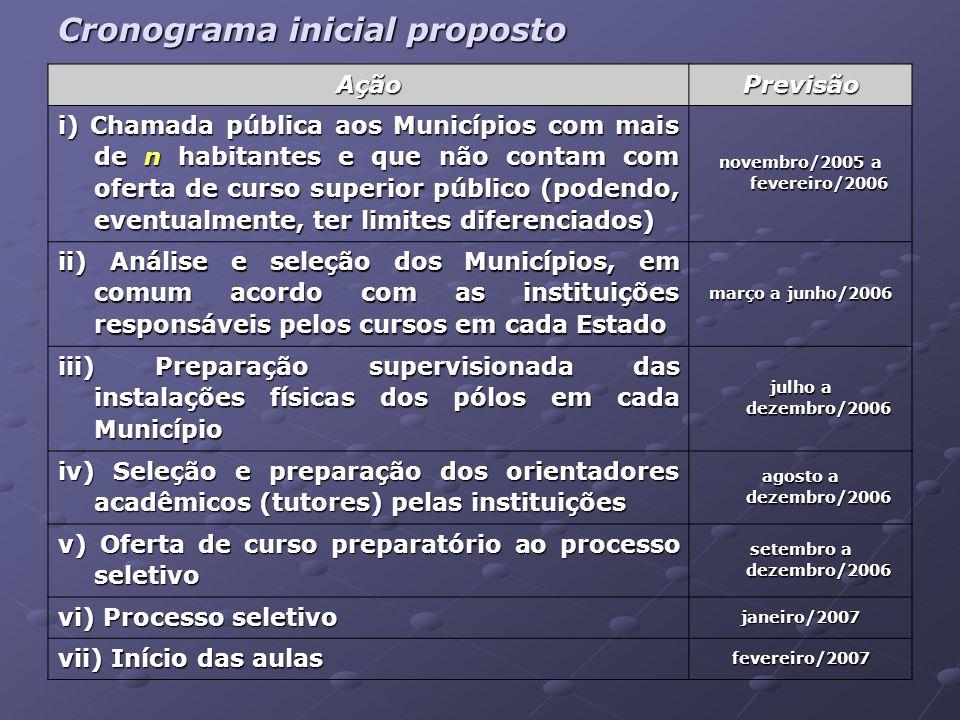 Cronograma inicial proposto AçãoPrevisão i) Chamada pública aos Municípios com mais de n habitantes e que não contam com oferta de curso superior públ