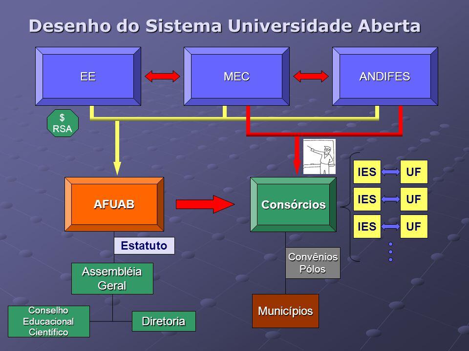 Desenho do Sistema Universidade Aberta $ RSA Consórcios Municípios ConvêniosPólos AssembléiaGeral ConselhoEducacionalCientífico Diretoria Estatuto AFU