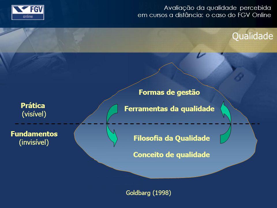 Avaliação da qualidade percebida em cursos a distância: o caso do FGV Online Qualidade Prática (visível) Fundamentos (invisível) Formas de gestão Ferramentas da qualidade Filosofia da Qualidade Conceito de qualidade Goldbarg (1998)