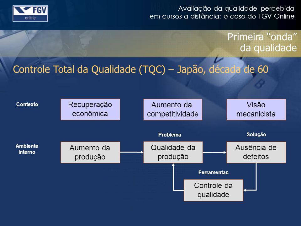 Avaliação da qualidade percebida em cursos a distância: o caso do FGV Online Primeira onda da qualidade Controle Total da Qualidade (TQC) – Japão, déc