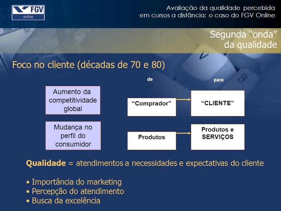 Avaliação da qualidade percebida em cursos a distância: o caso do FGV Online Segunda onda da qualidade Foco no cliente (décadas de 70 e 80) Aumento da
