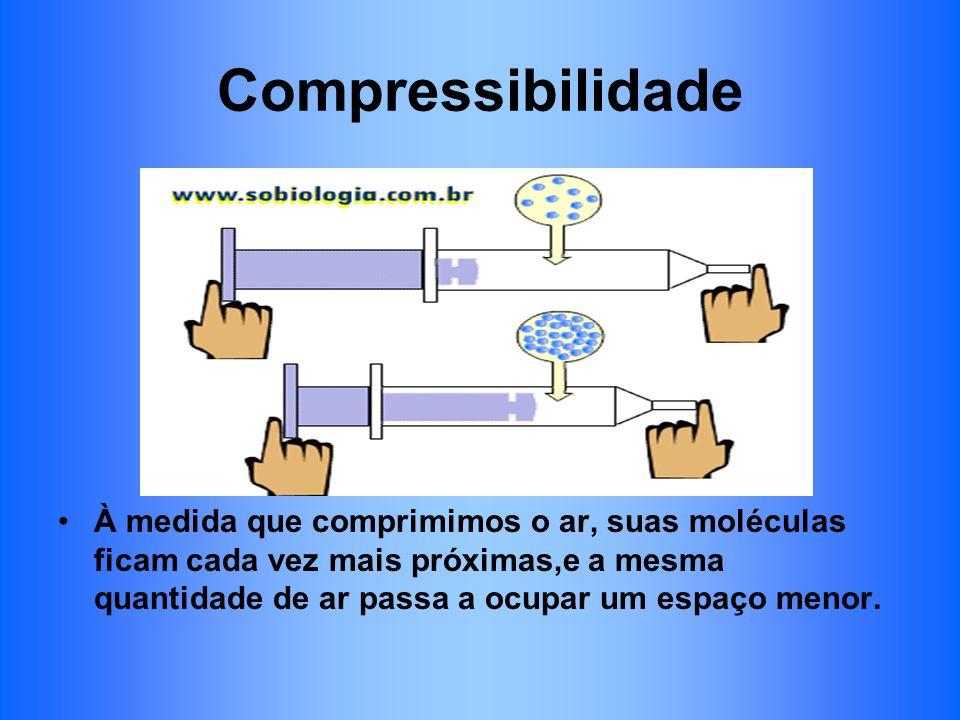 Compressibilidade À medida que comprimimos o ar, suas moléculas ficam cada vez mais próximas,e a mesma quantidade de ar passa a ocupar um espaço menor.